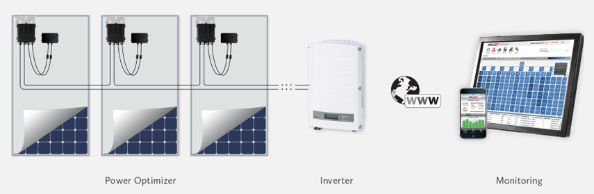 solar_edge_optimizers_inverters
